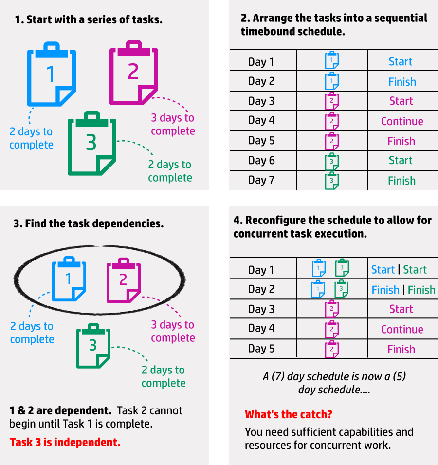 how to fast track the project schedule